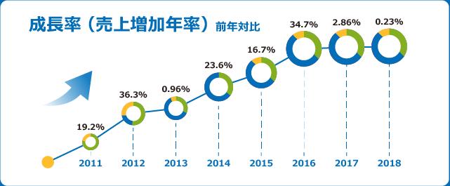 成長率(売上増加年率)前年対比